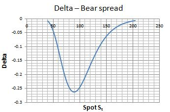 bear spread